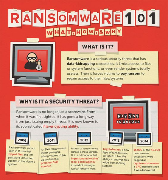 Get protection from malware and ransomware